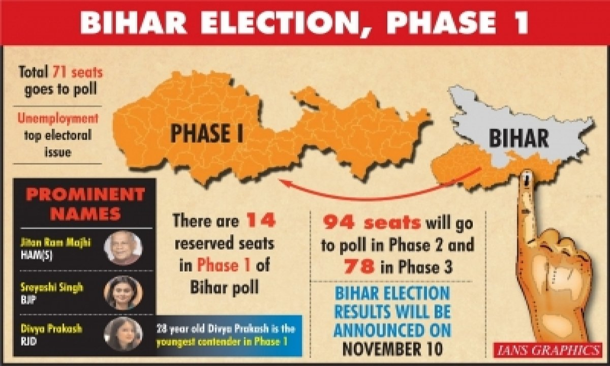 TeluguStop.com - Bihar Assembly Polls: Future Of 1,066 Candidates At Stake In First Phase