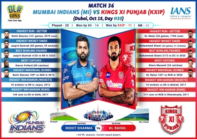 TeluguStop.com - Mi Eye To Seal Playoff Berth In Game Vs Deflated Kxip (ipl Match Preview 36)